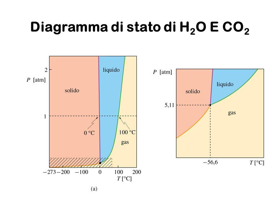 Diagramma di stato di H 2 O E CO 2