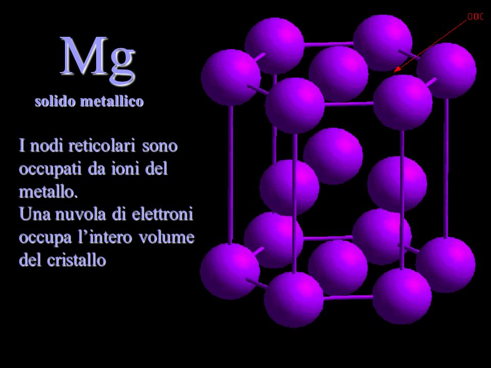 Mg I nodi reticolari sono occupati da ioni del metallo. Una nuvola di elettroni occupa lintero volume del cristallo solido metallico