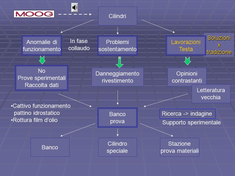 Soluzionixtradizione No Prove sperimentali Raccolta dati Anomalie di funzionamento Problemi sostentamento Cilindri Danneggiamento rivestimento Lavoraz