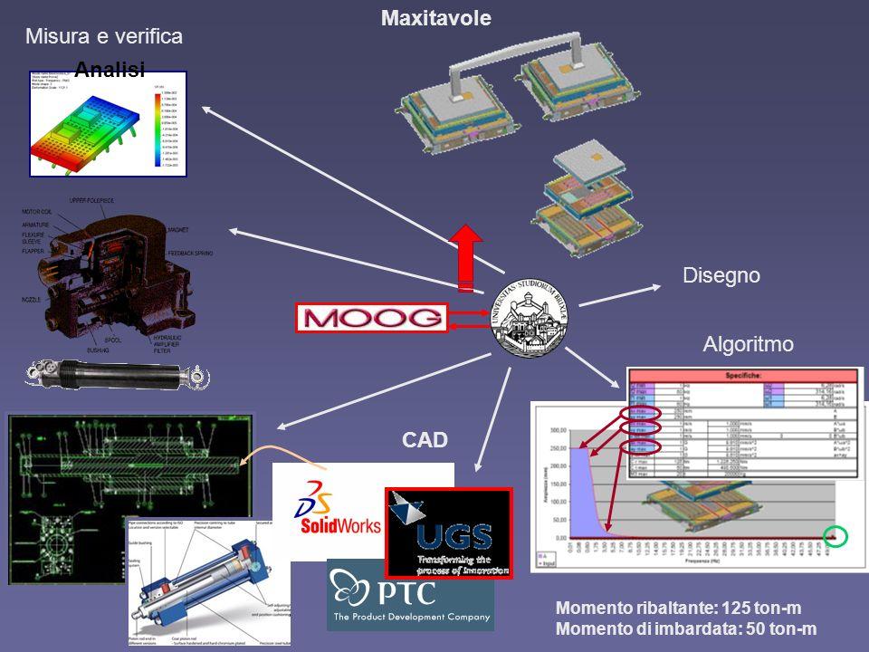 Banco prova Caratterizzazione tribologica con pin-on-disk