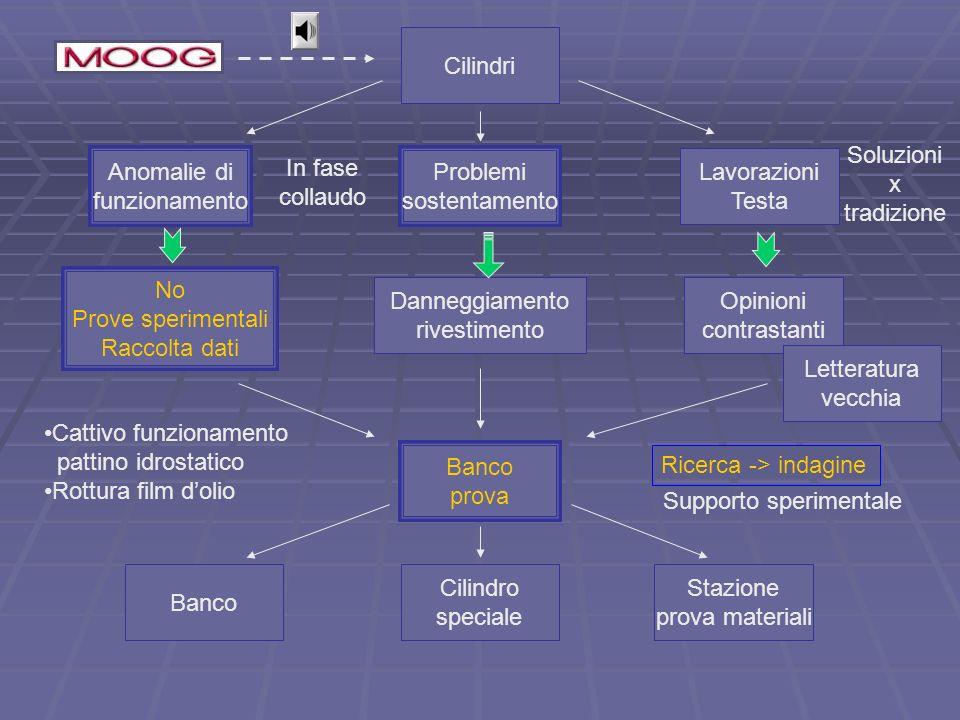 Banco prova Test cilindri Ricerca di nuovi materiali di riporto e nuovi trattamenti
