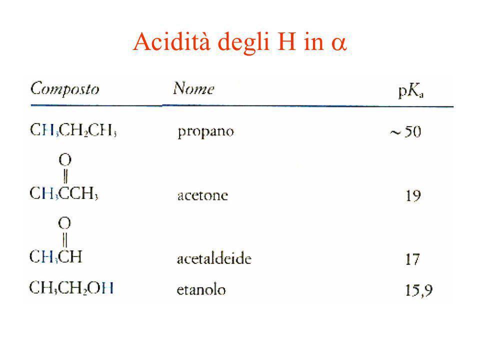 Acidità degli H in