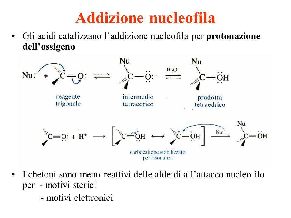 Addizione nucleofila Gli acidi catalizzano laddizione nucleofila per protonazione dellossigeno I chetoni sono meno reattivi delle aldeidi allattacco n