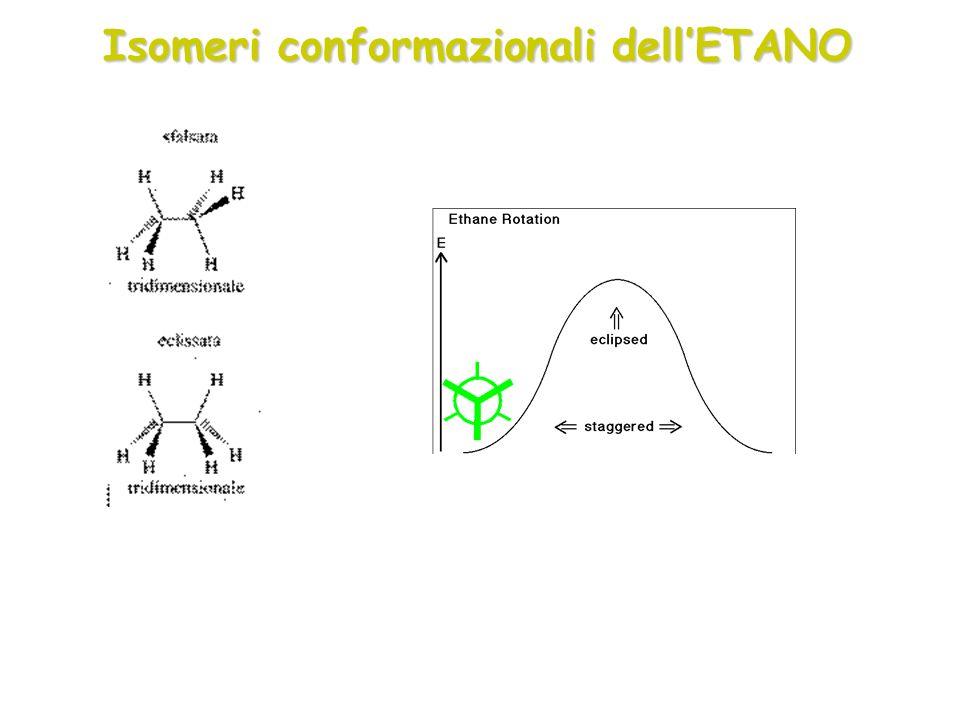 Isomeri conformazionali dellETANO