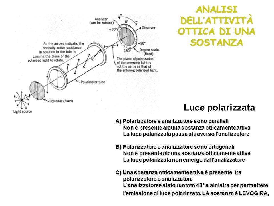 A) Polarizzatore e analizzatore sono paralleli Non è presente alcuna sostanza otticamente attiva Non è presente alcuna sostanza otticamente attiva La