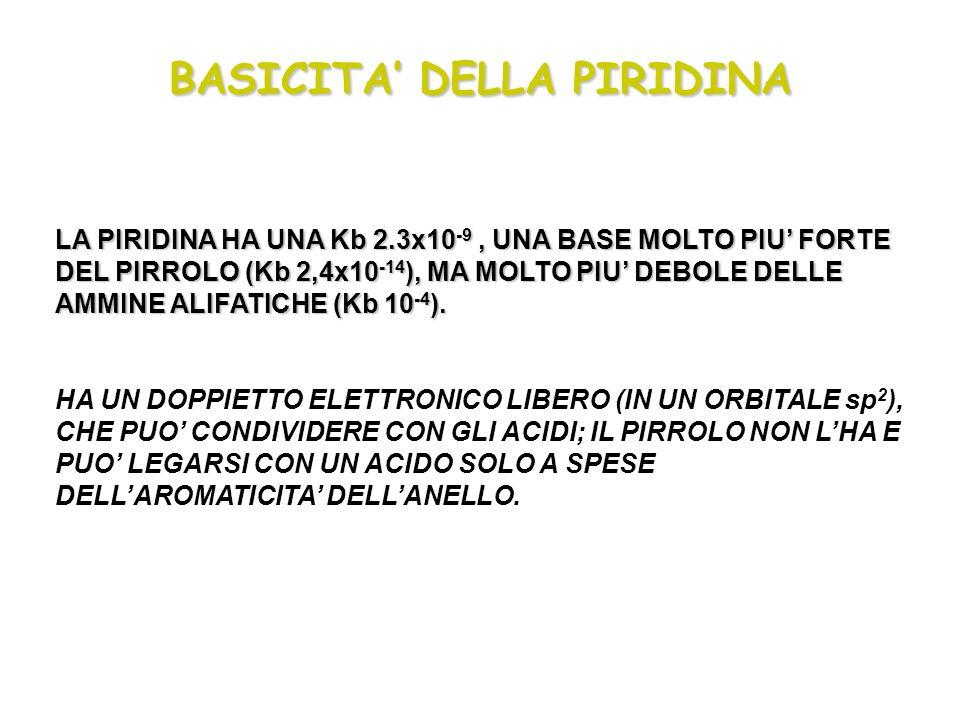 BASICITA DELLA PIRIDINA LA PIRIDINA HA UNA Kb 2.3x10 -9,UNA BASE MOLTO PIU FORTE DEL PIRROLO (Kb 2,4x10 -14 ), MA MOLTO PIU DEBOLE DELLE AMMINE ALIFAT