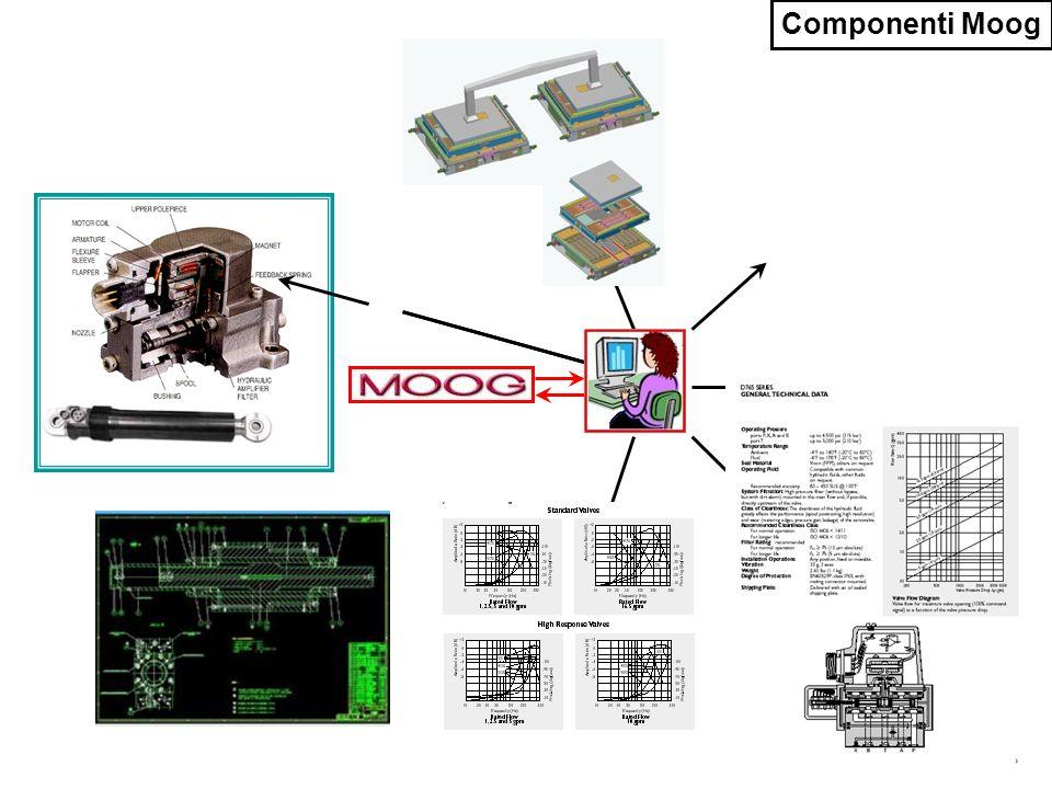Componenti Moog