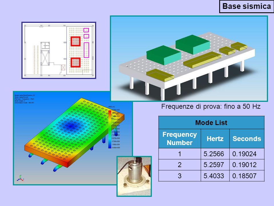 Frequenze di prova: fino a 50 Hz Mode List Frequency Number HertzSeconds 15.25660.19024 25.25970.19012 35.40330.18507 Base sismica
