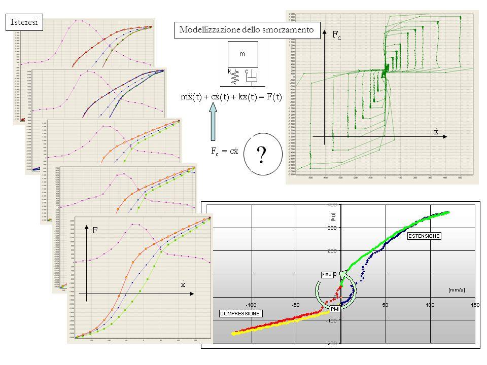 Modellizzazione dello smorzamento Isteresi