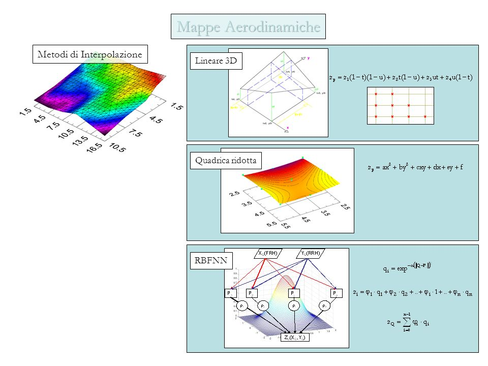 Metodi di Interpolazione Lineare 3D Quadrica ridotta RBFNN