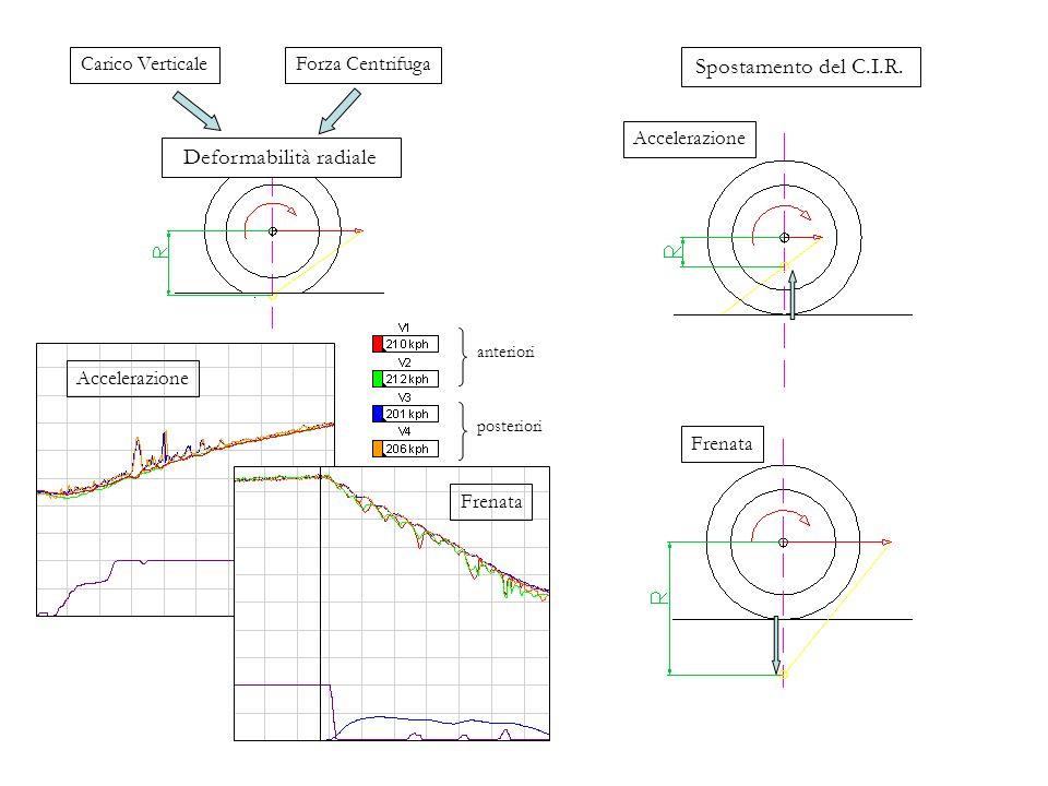 Deformabilità radiale Carico VerticaleForza Centrifuga Frenata Accelerazione Spostamento del C.I.R. Frenata Accelerazione anteriori posteriori