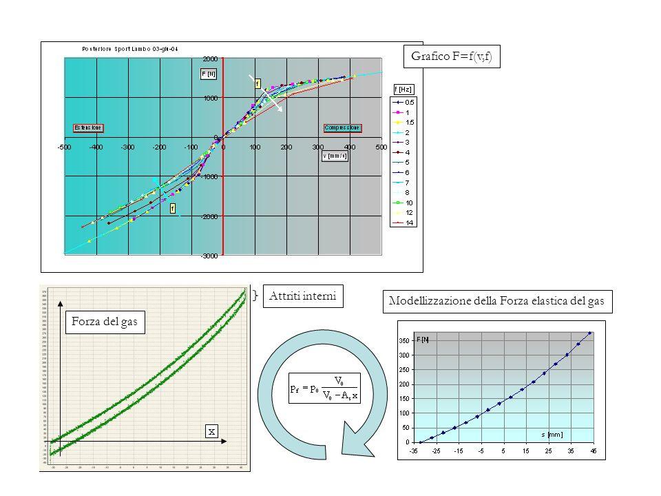 Grafico F=f(v,f) Forza del gas Attriti interni Modellizzazione della Forza elastica del gas