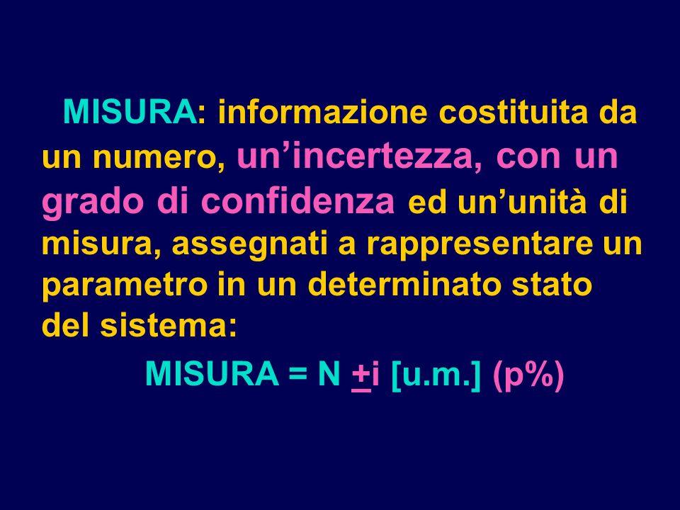 VIM ERRORE: differenza fra il valore (convenzionalmente) vero del misurando ed il valore misurato.