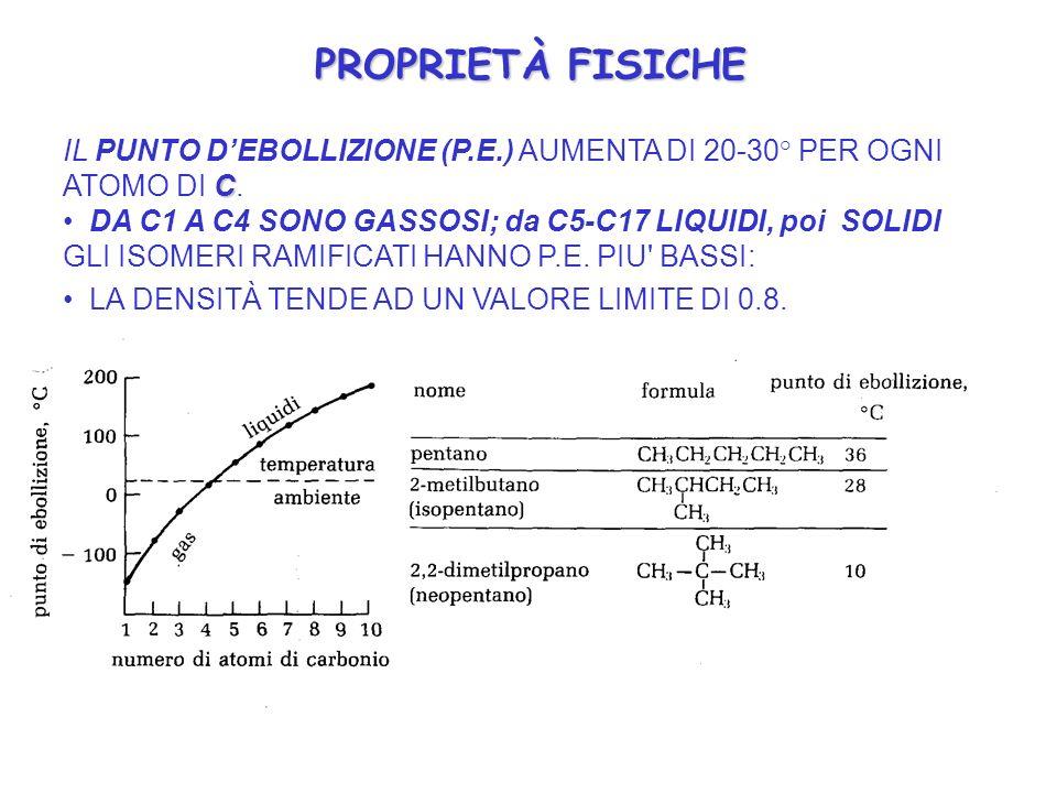 PROPRIETÀ FISICHE C IL PUNTO DEBOLLIZIONE (P.E.) AUMENTA DI 20-30° PER OGNI ATOMO DI C. DA C1 A C4 SONO GASSOSI; da C5-C17 LIQUIDI, poi SOLIDI GLI ISO