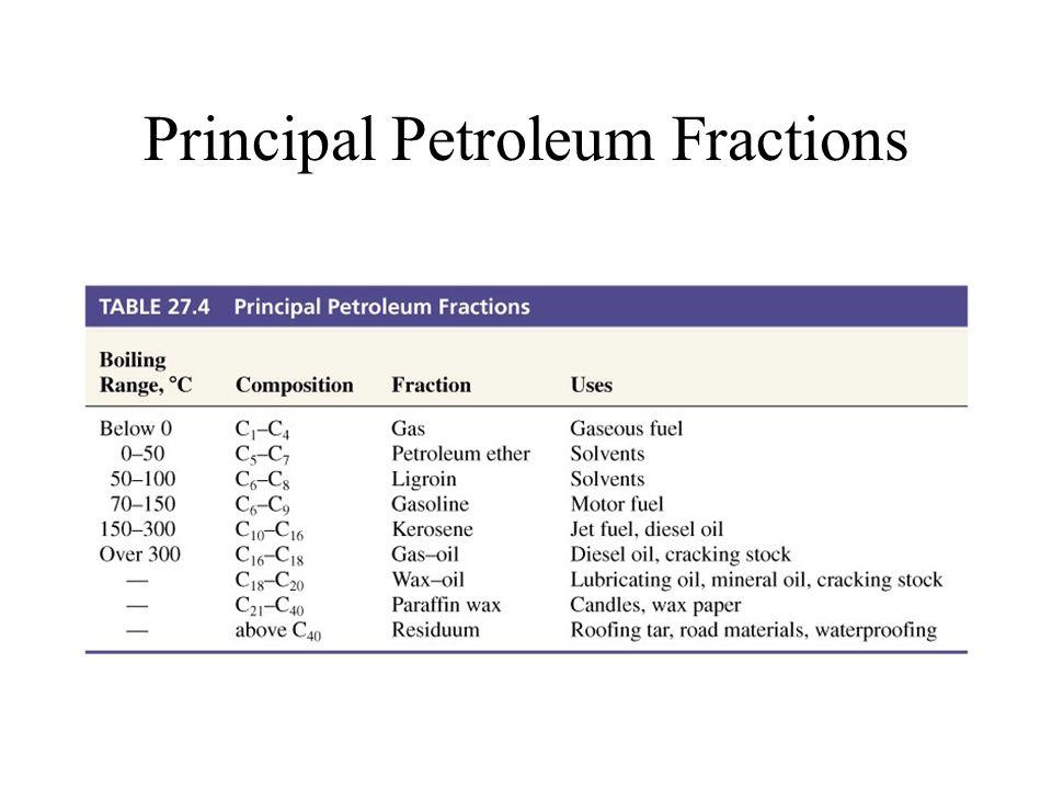 Principal Petroleum Fractions
