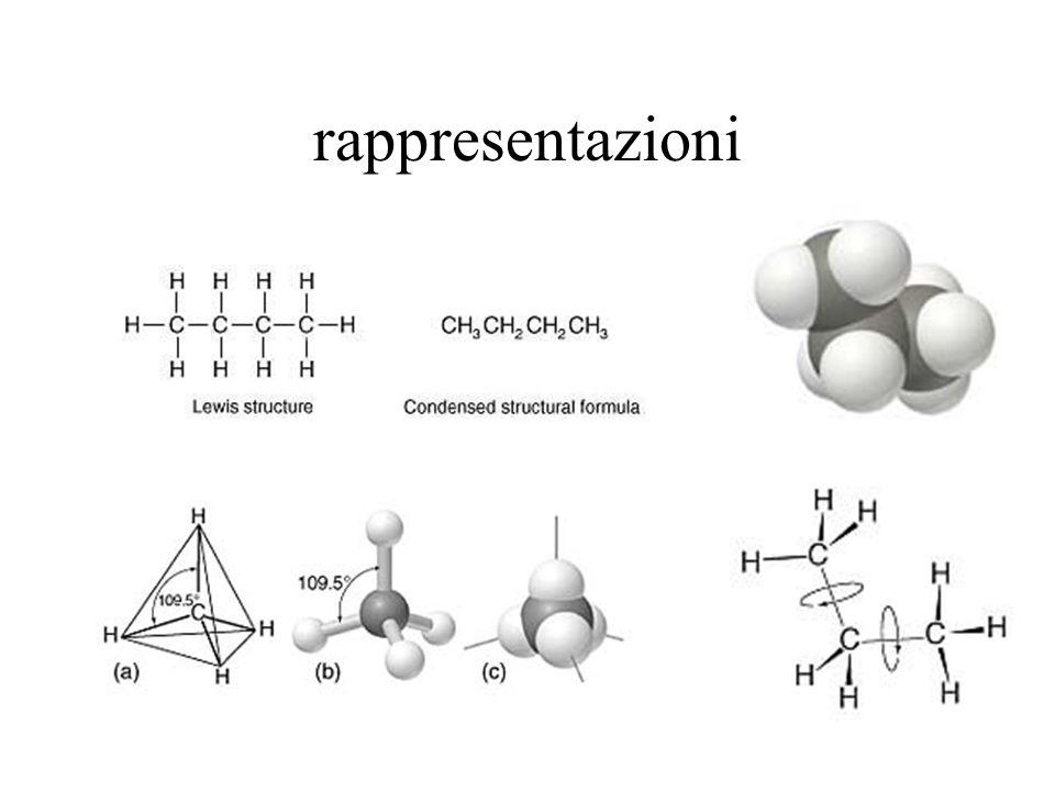 Reazioni degli Alcani Initiation:Cl-Cl 2 Cl· Propagation:H 3 C-H + Cl· H 3 C· + HCl H 3 C· + Cl 2 H 3 C-Cl + Cl· Termination: H 3 C· + Cl· H 3 C-Cl Cl· + Cl· Cl-Cl H 3 C· + H 3 C· H 3 C-CH 3 Δ or h