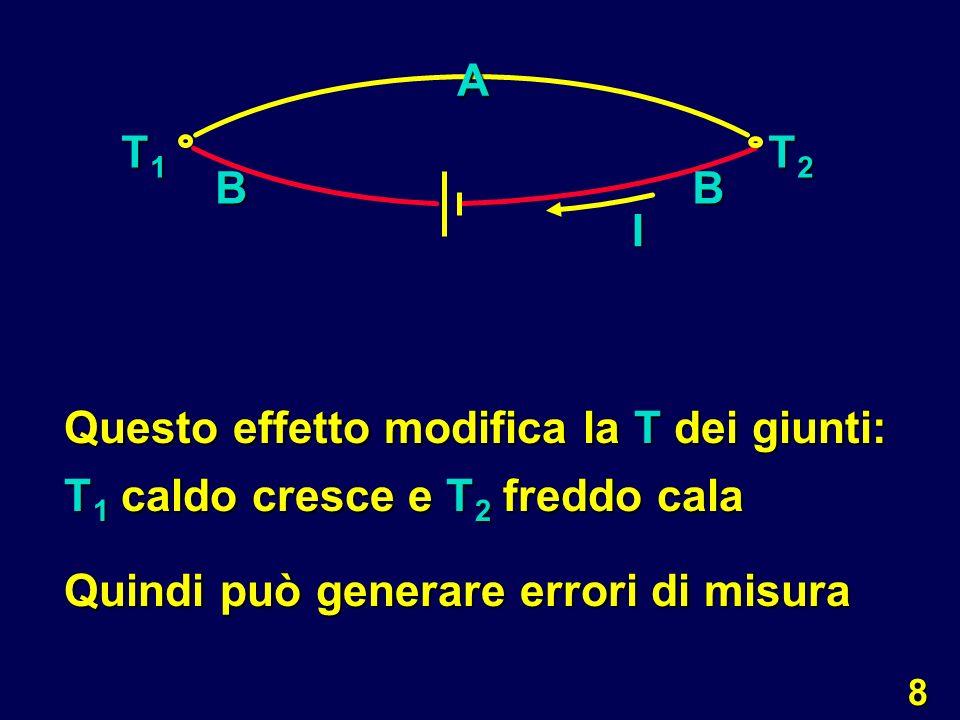 9 Se I T di ogni giunto ; in genere non è un problema importante Effetto Peltier è utilizzato per il raffreddamento di sistemi elettronici T1T1T1T1 T2T2T2T2 A BB I