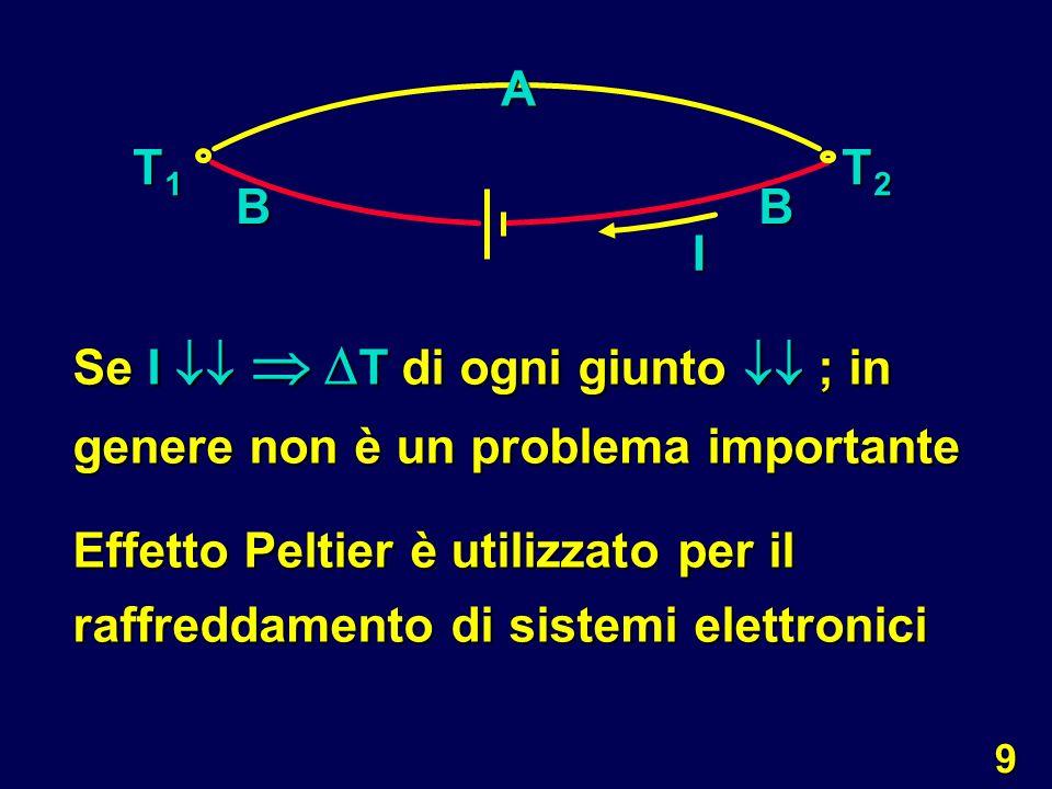 10 T1T1T1T1 T2T2T2T2 A T 1 > T 2 Q 12 I c) EFFETTO THOMSON: in un conduttore con estremità a temperature diverse T 1 e T 2 si genera una differenza di potenziale che genera I concorde col flusso Q 12.