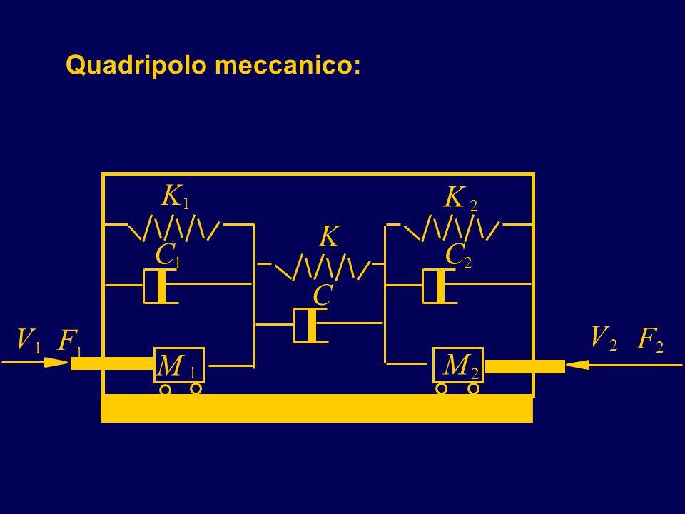 Quadripolo meccanico: V K 1 K 2 K C 1 C 2 C M 1 M 2 F 2 V 2 1 F 1