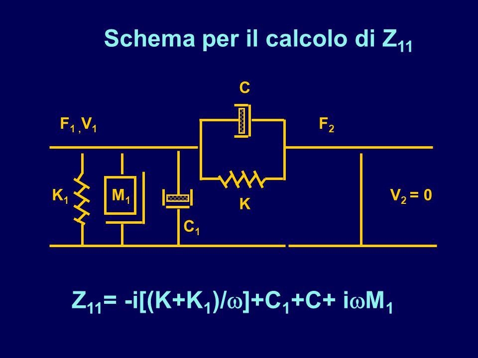 Schema per il calcolo di Z 11 K1K1 C1C1 M1M1 C K F 1, V 1 F2F2 V 2 = 0 Z 11 = -i[(K+K 1 )/ ]+C 1 +C+ i M 1