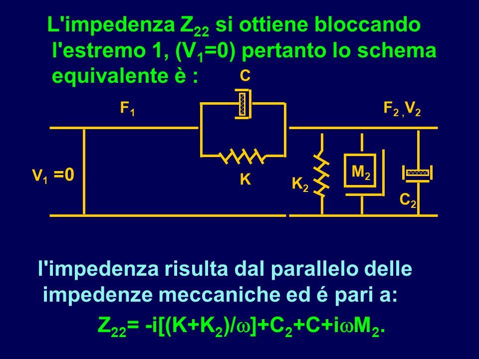 L'impedenza Z 22 si ottiene bloccando l'estremo 1, (V 1 =0) pertanto lo schema equivalente è : l'impedenza risulta dal parallelo delle impedenze mecca