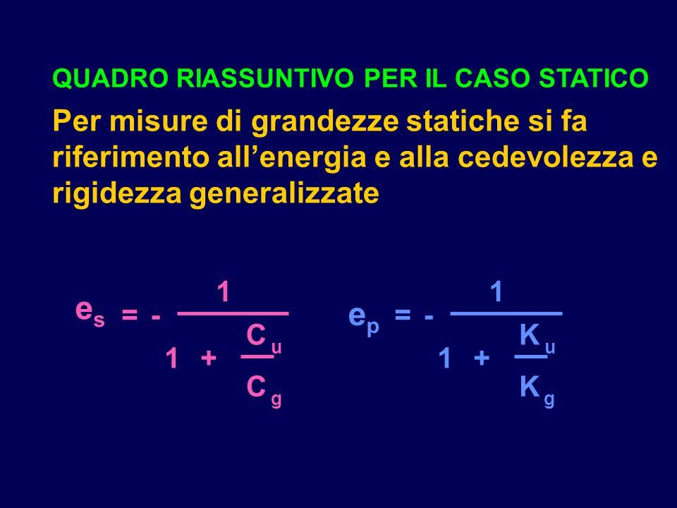 QUADRO RIASSUNTIVO PER IL CASO STATICO Per misure di grandezze statiche si fa riferimento allenergia e alla cedevolezza e rigidezza generalizzate =- 1