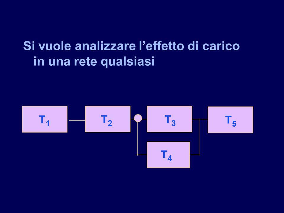 T1T1 T4T4 T5T5 T3T3 T1T1 T2T2 Si vuole analizzare leffetto di carico in una rete qualsiasi