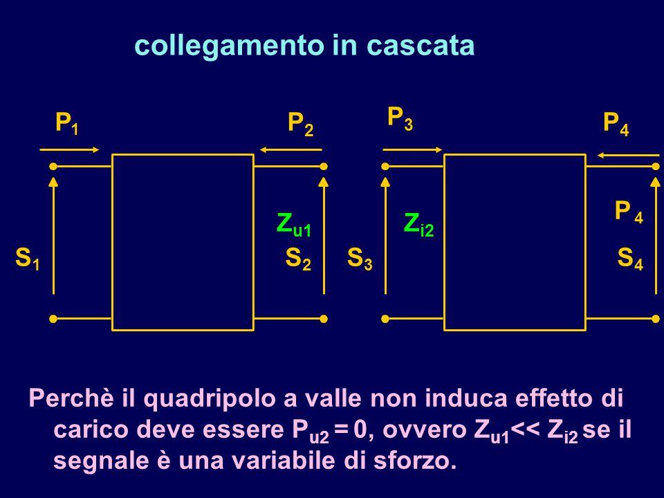 collegamento in cascata P 1 S 1 S 2 P3P3 S 3 P 4 S 4 P4P4 P2P2 Perchè il quadripolo a valle non induca effetto di carico deve essere P u2 = 0, ovvero