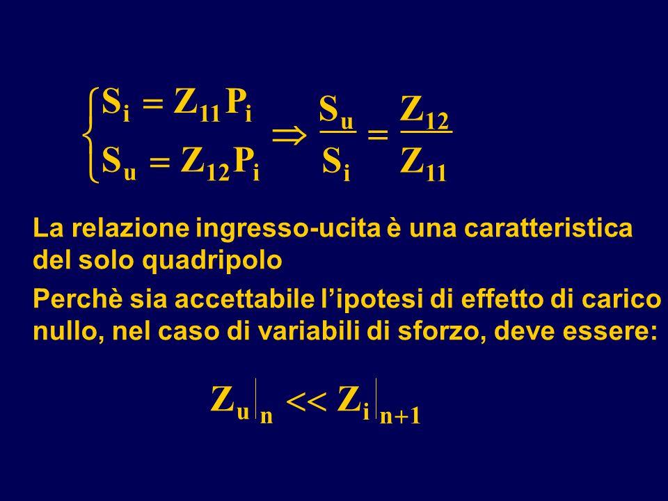 La relazione ingresso-ucita è una caratteristica del solo quadripolo Perchè sia accettabile lipotesi di effetto di carico nullo, nel caso di variabili