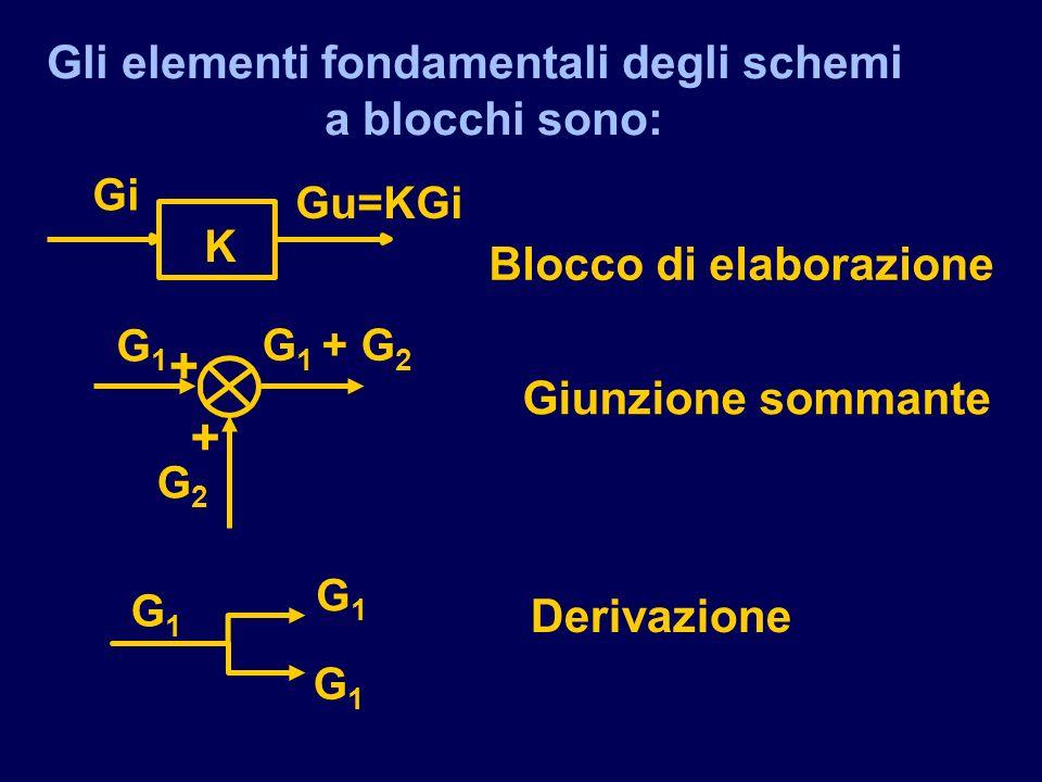 Gli elementi fondamentali degli schemi a blocchi sono: Blocco di elaborazione Giunzione sommante Derivazione K Gi Gu=KGi + + G1G1 G2G2 G 1 + G 2 G1G1