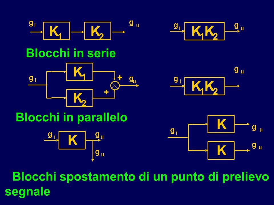 Blocchi spostamento di un punto di prelievo segnale Blocchi in serie Blocchi in parallelo K 1 K 2 K 1 K 2 + + K 1 K 2 g i g u g i g u g i g u K g i g