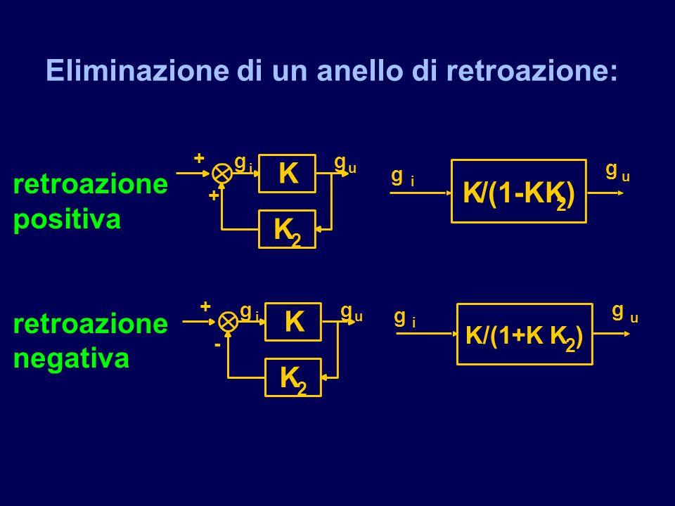 retroazione positiva retroazione negativa K g i g u K 2 + + K/(1-KK 2 ) g i g u K/(1+K K 2 ) g i g u K g i g u K 2 + - Eliminazione di un anello di re