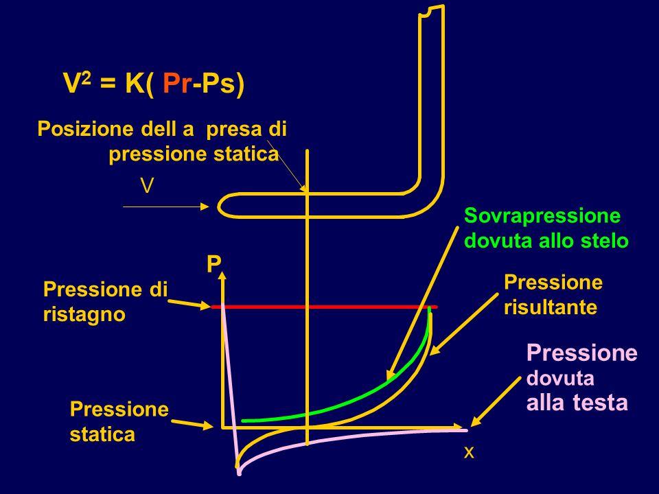Sovrapressione dovuta allo stelo Pressione dovuta alla testa P x Pressione di ristagno Pressione statica Posizione dell a presa di pressione statica P