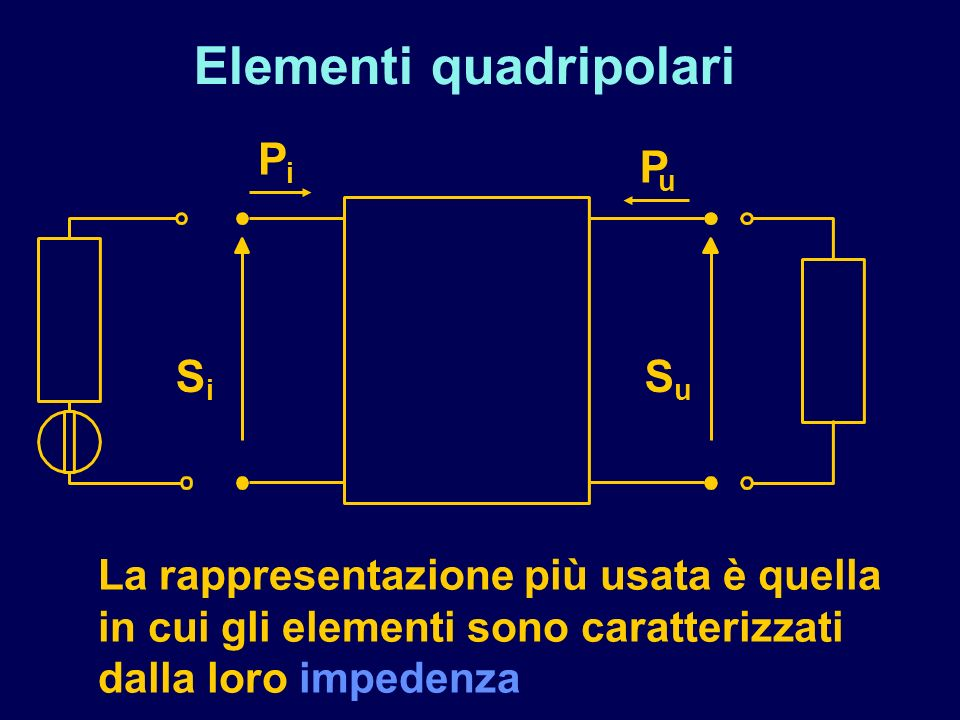 Elementi quadripolari La rappresentazione più usata è quella in cui gli elementi sono caratterizzati dalla loro impedenza P P i S i u S u