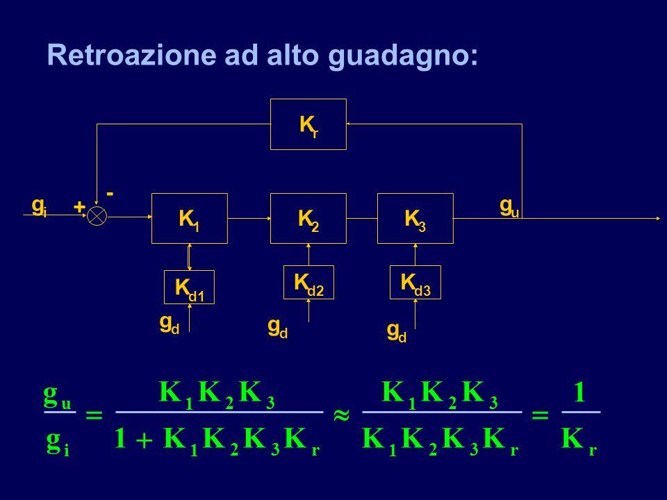 Retroazione ad alto guadagno: K 1 K r g i g u - + K 2 K 3 K d1 g d g d g d K d3 K d2 g g KKK KKKK KKK KKKKK u i rrr 1 23 1 23 1 23 1 23 1 1