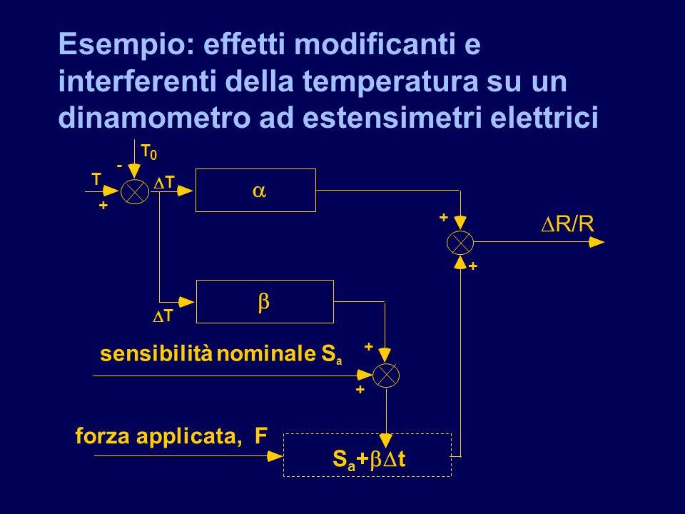Esempio: effetti modificanti e interferenti della temperatura su un dinamometro ad estensimetri elettrici T T T T 0 sensibilità nominale S a forza app