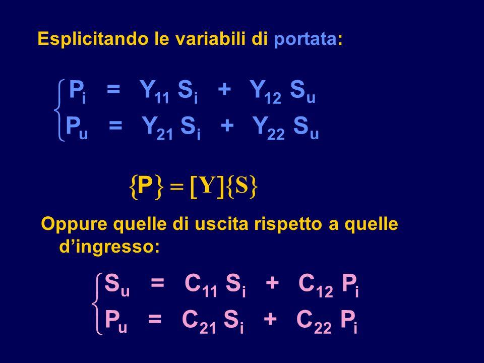 Esplicitando le variabili di portata: Oppure quelle di uscita rispetto a quelle dingresso: P = Y S + Y S P = Y S + Y S i 11 i12 u u 21 i 22 u P YS S =