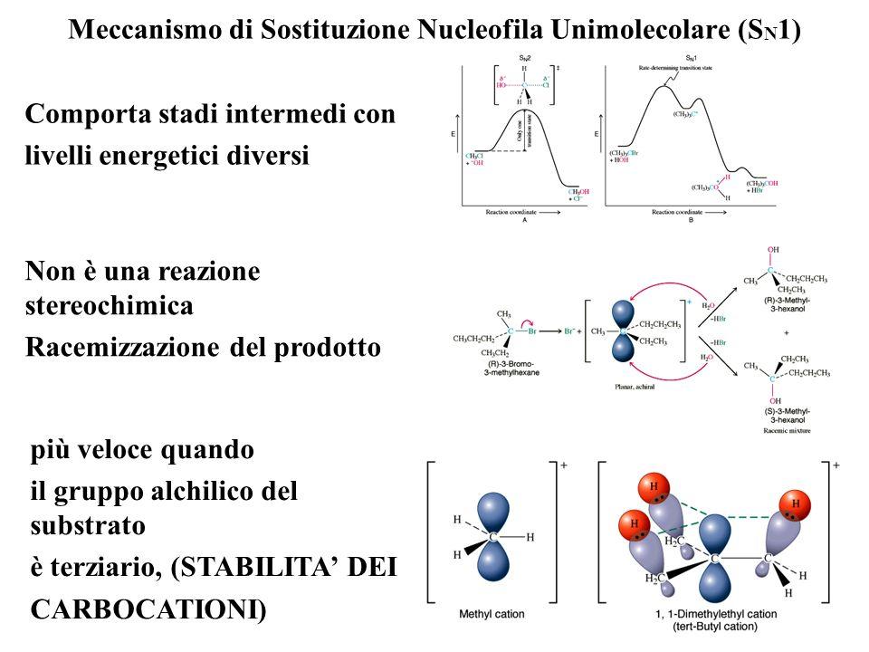 Analisi cinetica di una reazione di sostituzione nucleofila (SN1) (CH 3 ) 3 CCl + OH - (CH 3 ) 3 COH + Cl - La velocità iniziale di formazione dellalc