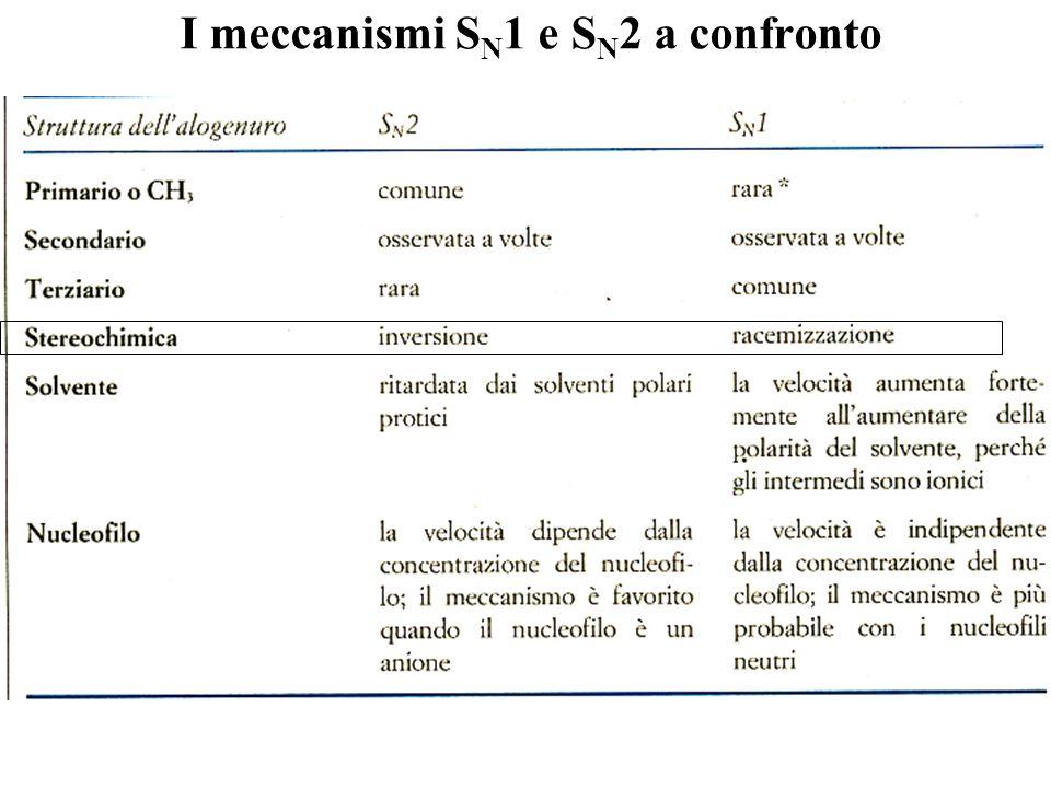 Meccanismo di Sostituzione Nucleofila Unimolecolare (S N 1) Comporta stadi intermedi con livelli energetici diversi Non è una reazione stereochimica R