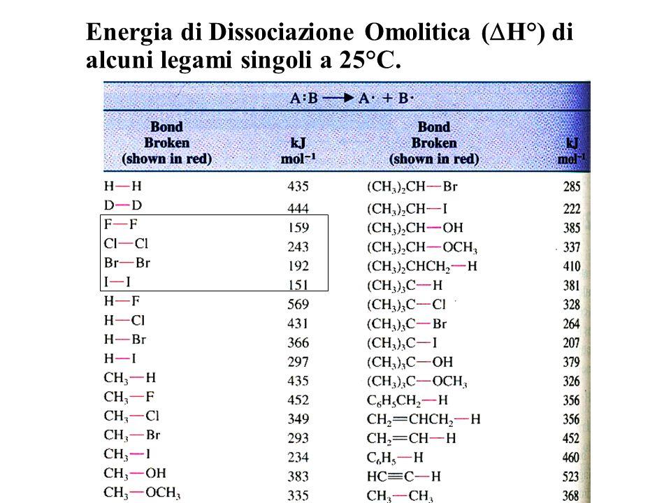 Reazioni Radicaliche La rottura OMOLITICA di un legame covalente (generalmete tramite surriscaldamento o irradiazione) genera specie chimiche molto la