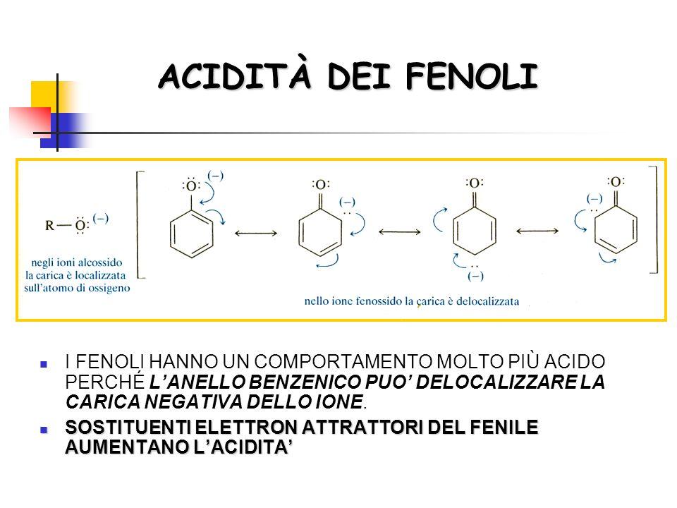 ACIDITÀ DEI FENOLI I FENOLI HANNO UN COMPORTAMENTO MOLTO PIÙ ACIDO PERCHÉ LANELLO BENZENICO PUO DELOCALIZZARE LA CARICA NEGATIVA DELLO IONE.