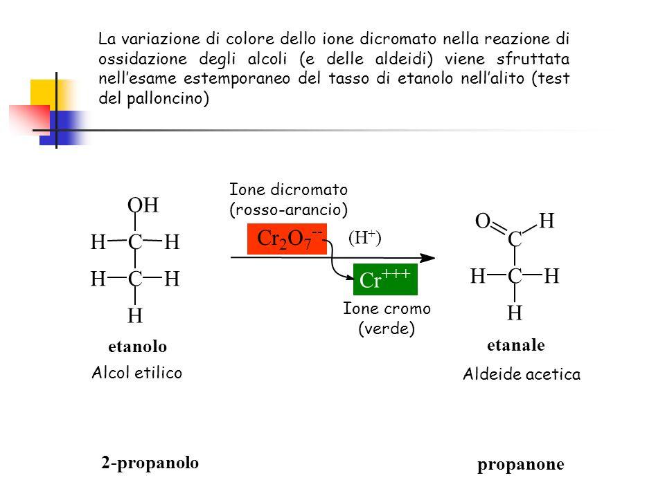 2-propanolo propanone C OH HH CHH H C CH H H HO Cr 2 O 7 -- (H + ) Cr +++ etanolo etanale Alcol etilico Aldeide acetica Ione dicromato (rosso-arancio) Ione cromo (verde) La variazione di colore dello ione dicromato nella reazione di ossidazione degli alcoli (e delle aldeidi) viene sfruttata nellesame estemporaneo del tasso di etanolo nellalito (test del palloncino)