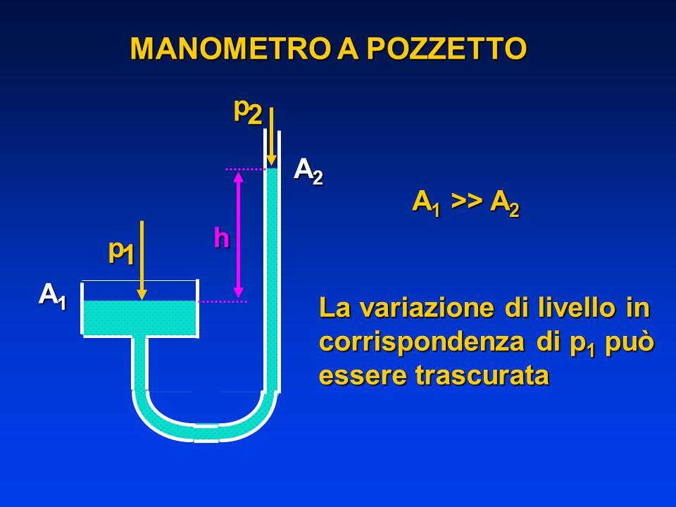 MANOMETRO A POZZETTO p 1p2 h A1A1A1A1 A2A2A2A2 A 1 >> A 2 La variazione di livello in corrispondenza di p 1 può essere trascurata