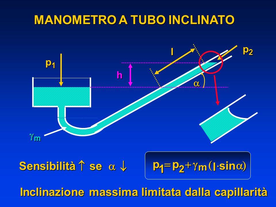 MANOMETRO A TUBO INCLINATO l h p1p1p1p1 p2p2p2p2 m pp l sin m 1 2 Sensibilità se Sensibilità se Inclinazione massima limitata dalla capillarità