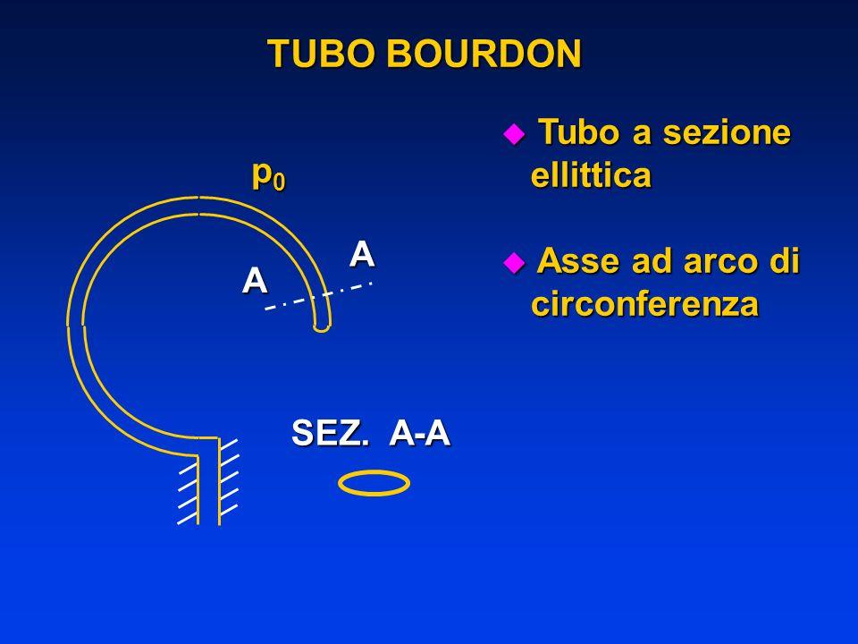 TUBO BOURDON A A SEZ. A-A u Tubo a sezione ellittica ellittica u Asse ad arco di circonferenza circonferenza p0p0p0p0
