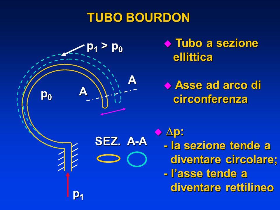 p0p0p0p0 p 1 > p 0 A A SEZ. A-A p: p: - la sezione tende a - la sezione tende a diventare circolare; diventare circolare; - lasse tende a - lasse tend