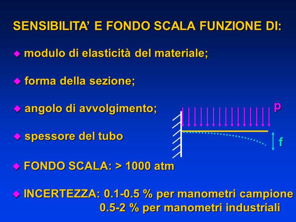 SENSIBILITA E FONDO SCALA FUNZIONE DI: u modulo di elasticità del materiale; u forma della sezione; u angolo di avvolgimento; u spessore del tubo fp u