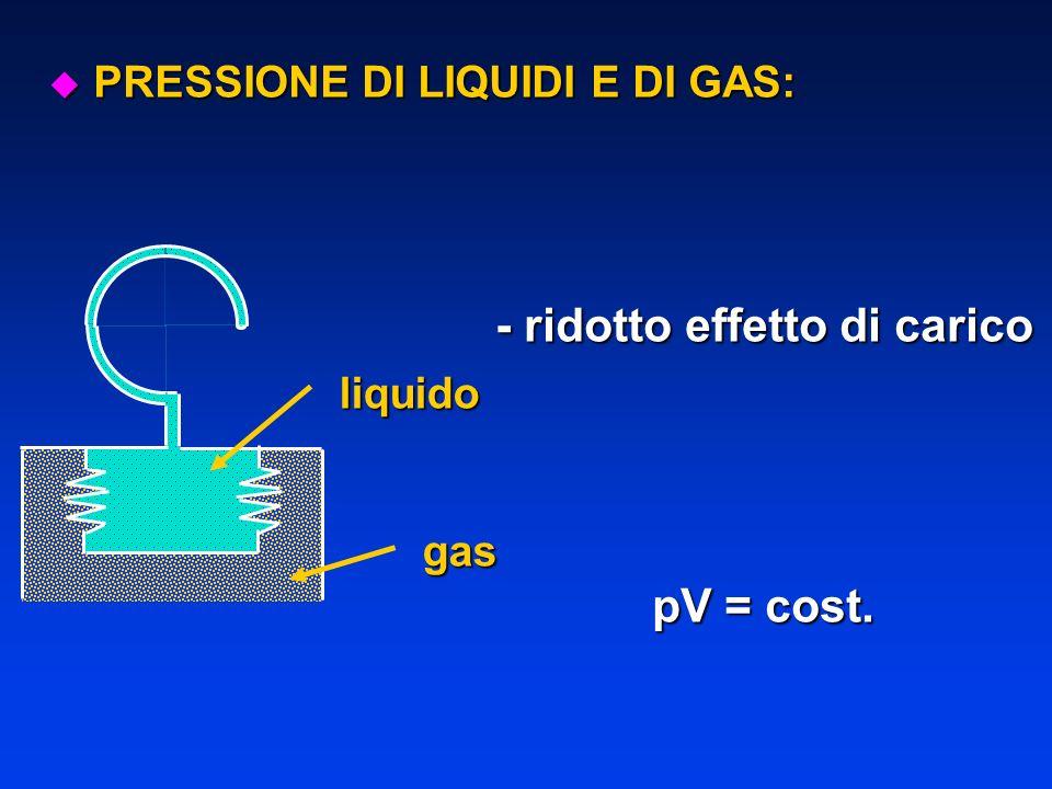 - ridotto effetto di carico pV = cost. u PRESSIONE DI LIQUIDI E DI GAS: liquido gas