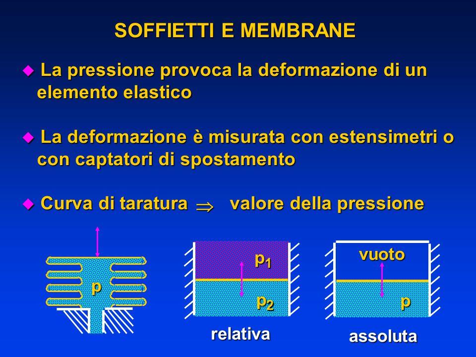 SOFFIETTI E MEMBRANE u La pressione provoca la deformazione di un elemento elastico elemento elastico u La deformazione è misurata con estensimetri o