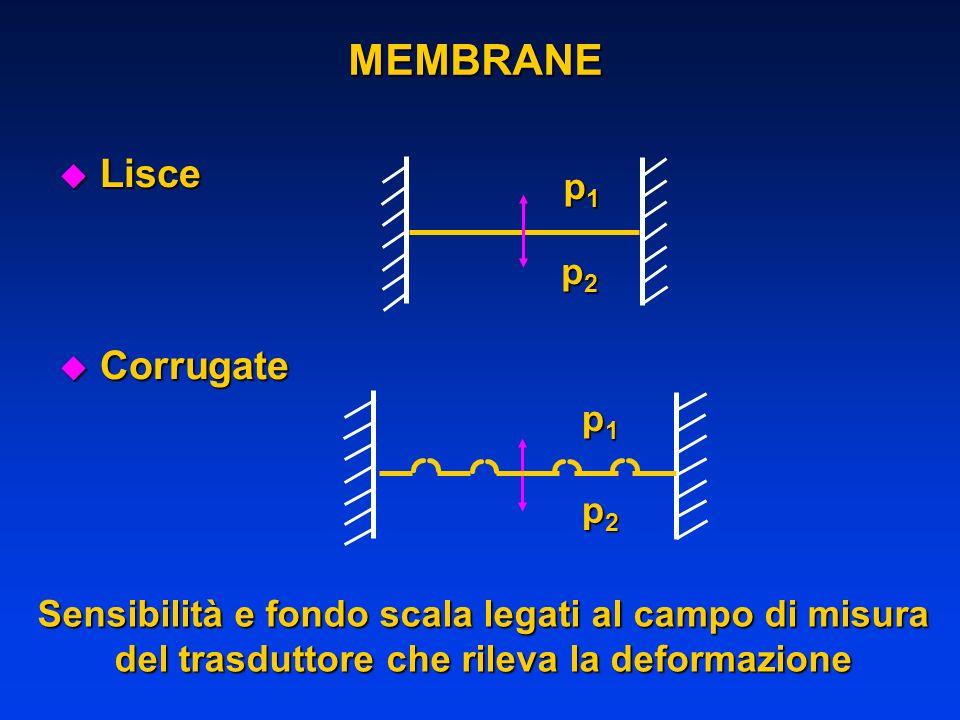 MEMBRANE u Lisce u Corrugate p1p1p1p1 p2p2p2p2 p1p1p1p1 p2p2p2p2 Sensibilità e fondo scala legati al campo di misura del trasduttore che rileva la def